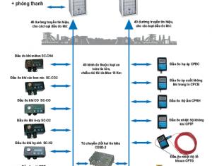 Giới thiệu về tủ điều khiển trung tâm KSP-2C